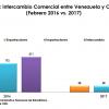 Thumbnail image for Intercambio comercial entre Venezuela y Colombia se contrajo un 64% en el primer bimestre de 2017