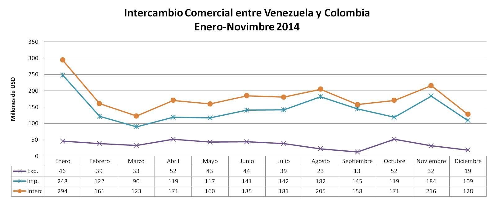 Intercambio comercial entre Vzla Col enero nov 2014