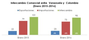 Intercambio Coomercial Venezuela Colombia Enero 2016 (2)
