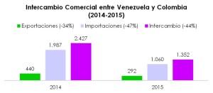 Intercambio comercial Venezuela Colombia 2014-2015 (1)