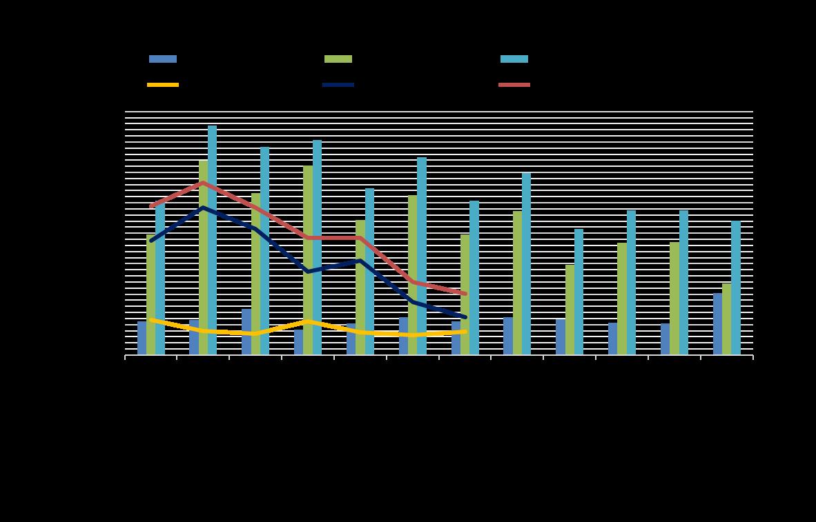 comportamiento-del-intercambio-binacional-2015-vs-2016