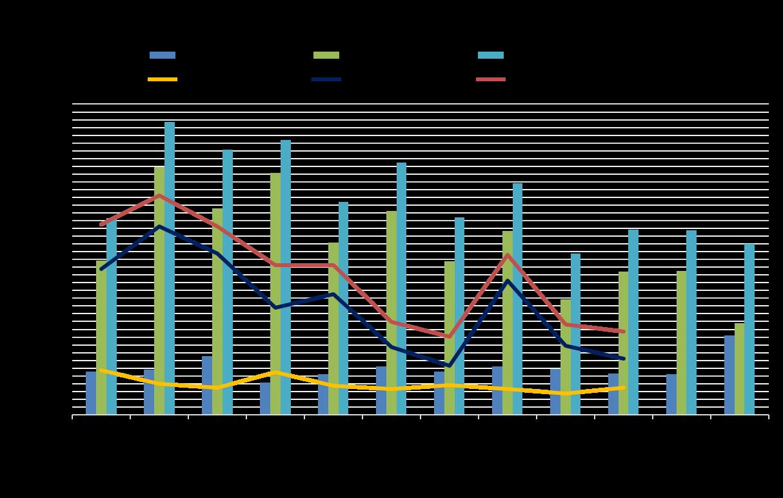 Gráfico 1 Octubre16