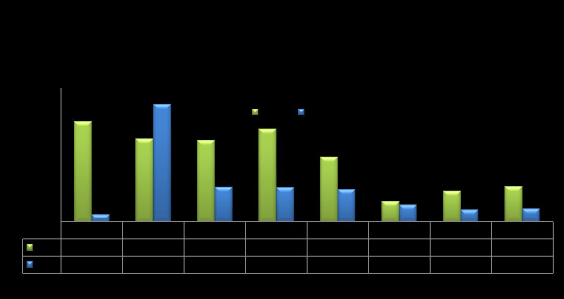 Gráfico3